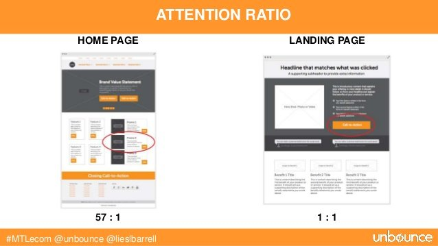 landing page attention ratio