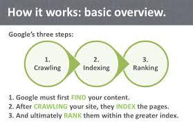 SEO crawling & Indexing