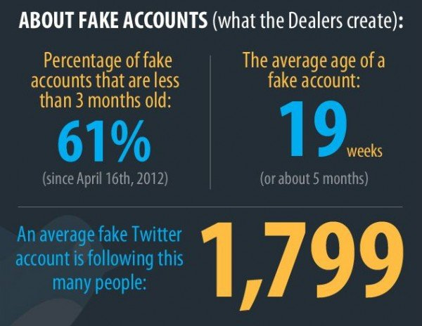 twitter fake accounts