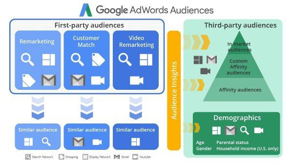 google ads custom audiences