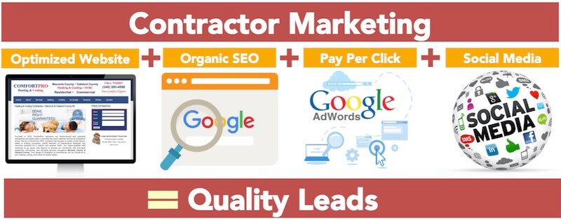 marketing contractors