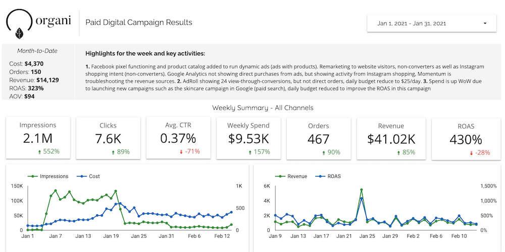 Google Ads Marketing results (1)