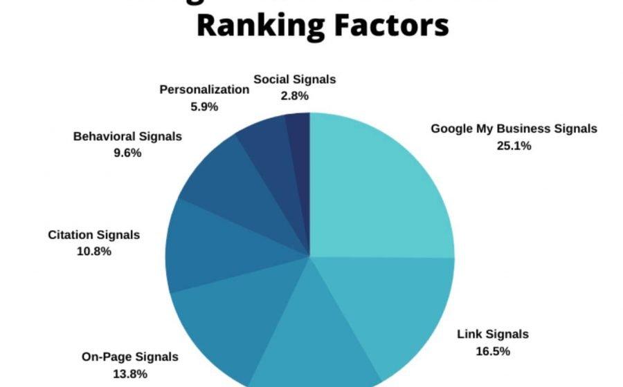 Local seo ranking factors (1)