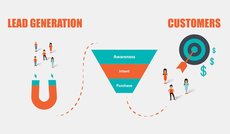 small business lead generation